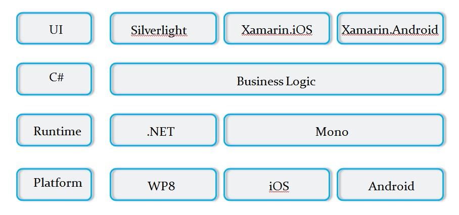 Xamarin the cross platform app development platform for Xamarin architecture